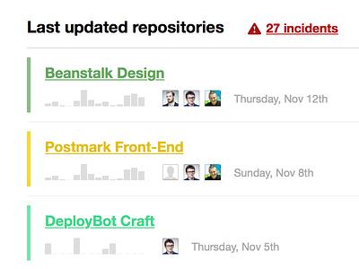 Beanstalk Dashboard users contributors activity svn git repository dashboard beanstalk