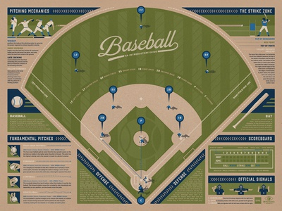 Baseball Infographic Poster (Blue)