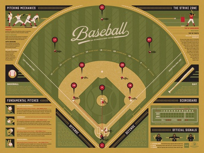 Baseball Infographic Poster (Red) nathan goldman dan kuhlken scoreboard field batter pitcher baseball vector dkng