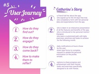 User Journey- Artist of Life Process Step 5
