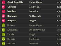 European High Challenge schedule detail