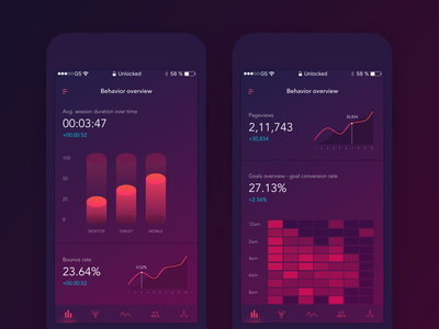 Analytics App - Dashboard
