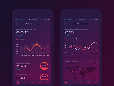 Analytics App - Event Dashboard overview