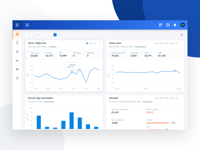 Clevertap Dashboard redesign