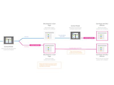 Order Flow e-commerce ux user flow