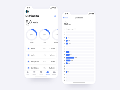 Smart Home App Statistics