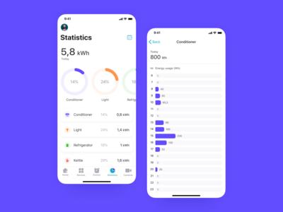 InHome — Statistics