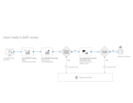 How the WAF works: a flow diagram