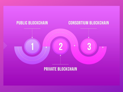 Blockchain public blockchain private blockchain blockchain game blockchain technology blockchain development firm blockchaindevelopment blockchain