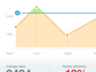 Dashboard dashboard simple graph data visualization interface administration panel backend