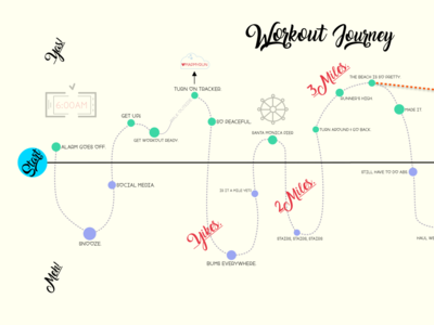 UX Design Journey Map