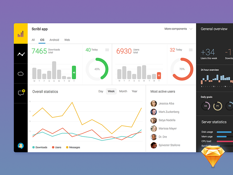 Dashboard Sketch Freebie dashboard flat sketch freebie download free statistics app