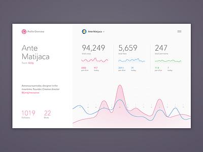 Dribbble Profile Stats ux ui dashboard layout graphs charts simple stats statistics analytics