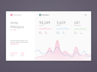 Dribbble Profile Stats