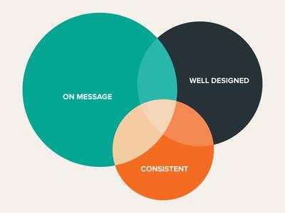Brand Evaluator venn diagram color creative design branding brand