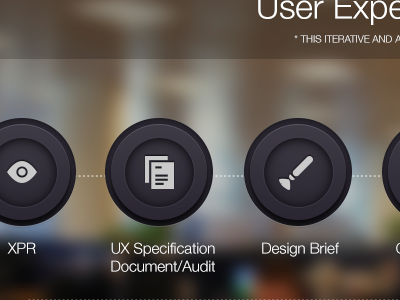 User Experience Process ux user experience blurry icons process