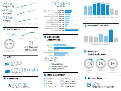 Dashboard Data Viz Ui Ux Big Data By Tim Degner Dribbble