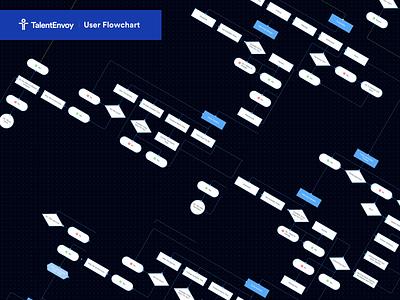 TalentEnvoy - Candidate App Flowchart ux design workflow ux user user experience sitemap research process planning architecture information chart flow flowchart diagram