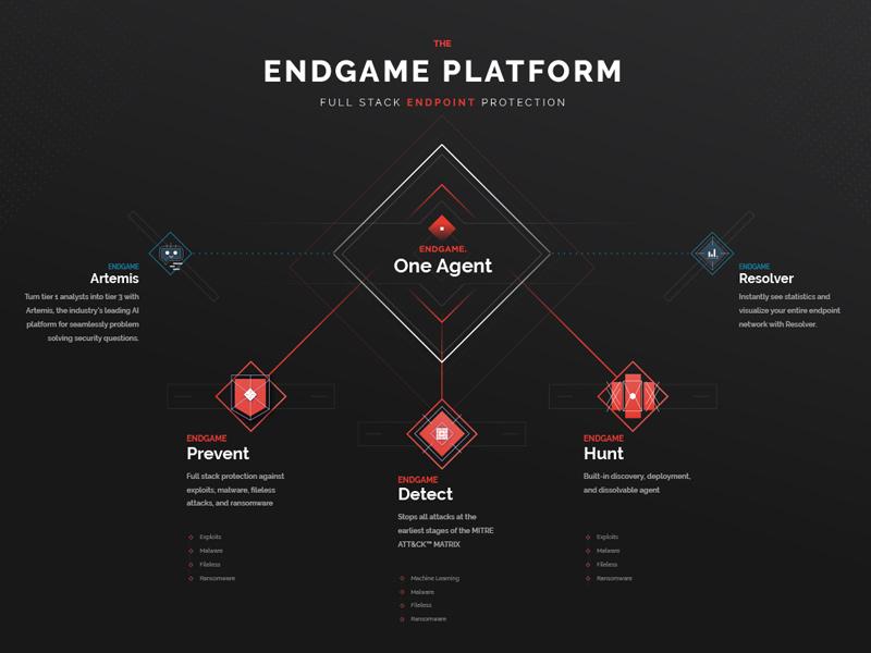 Endgame Platform dark enterprise infographic