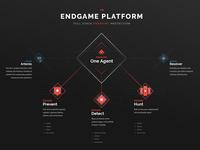 Endgame Platform