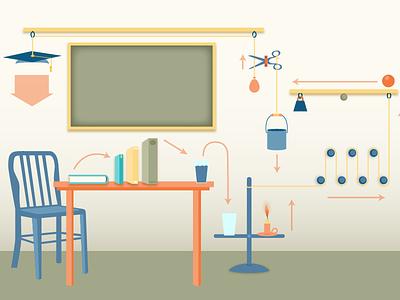 The 826Model inforgraphic education illustration rube goldberg strategic plan annual report info-graphic