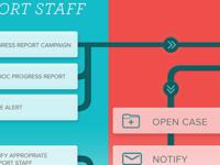 Process Workflow Diagram