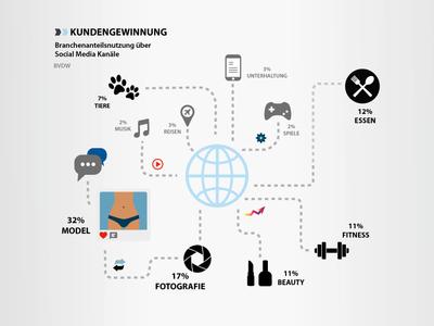 Infografik Deutsches Influencr Marketing Kundengewinnung