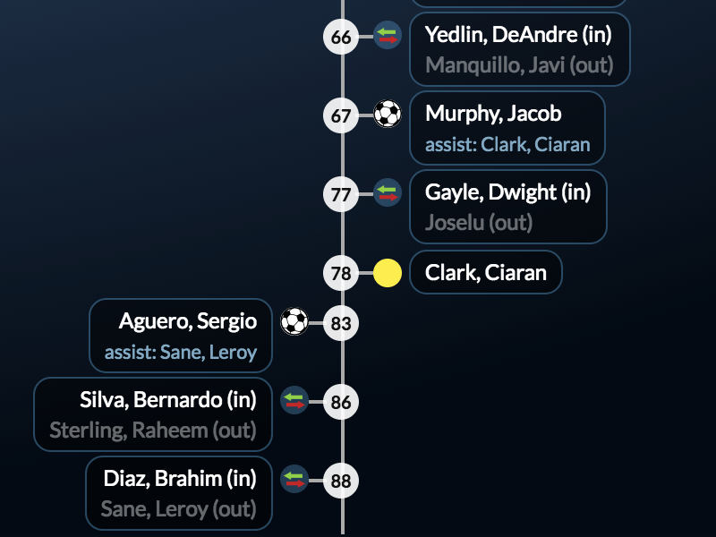 Goalwire Live Score Re-Design Timeline football soccer scores timeline sports desktop redesign livescore goalwire