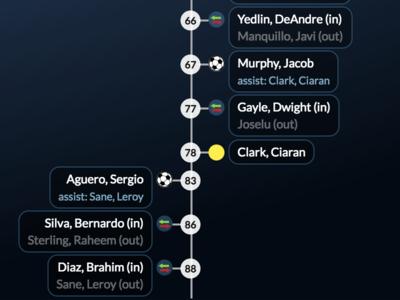 Goalwire Live Score Re-Design Timeline