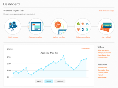 Welcome Steps dashboard welcome get started video browser products credit cards flat