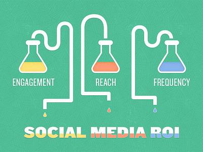Science Behind Social Media ROI social media science beaker roi reach engagement frequency