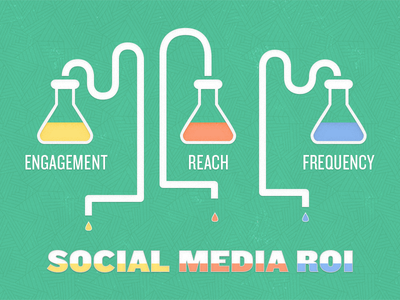 Science Behind Social Media ROI