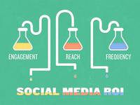 Science Behind Social Media ROI