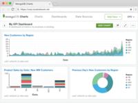 MongoDB Charts