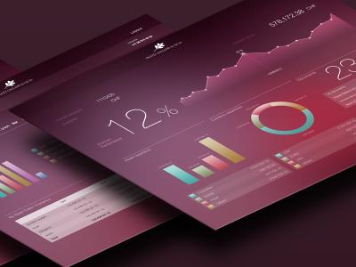 Dashboard dashboard ui graph tables ebanking bank ipad ux bargraph donuts numbers