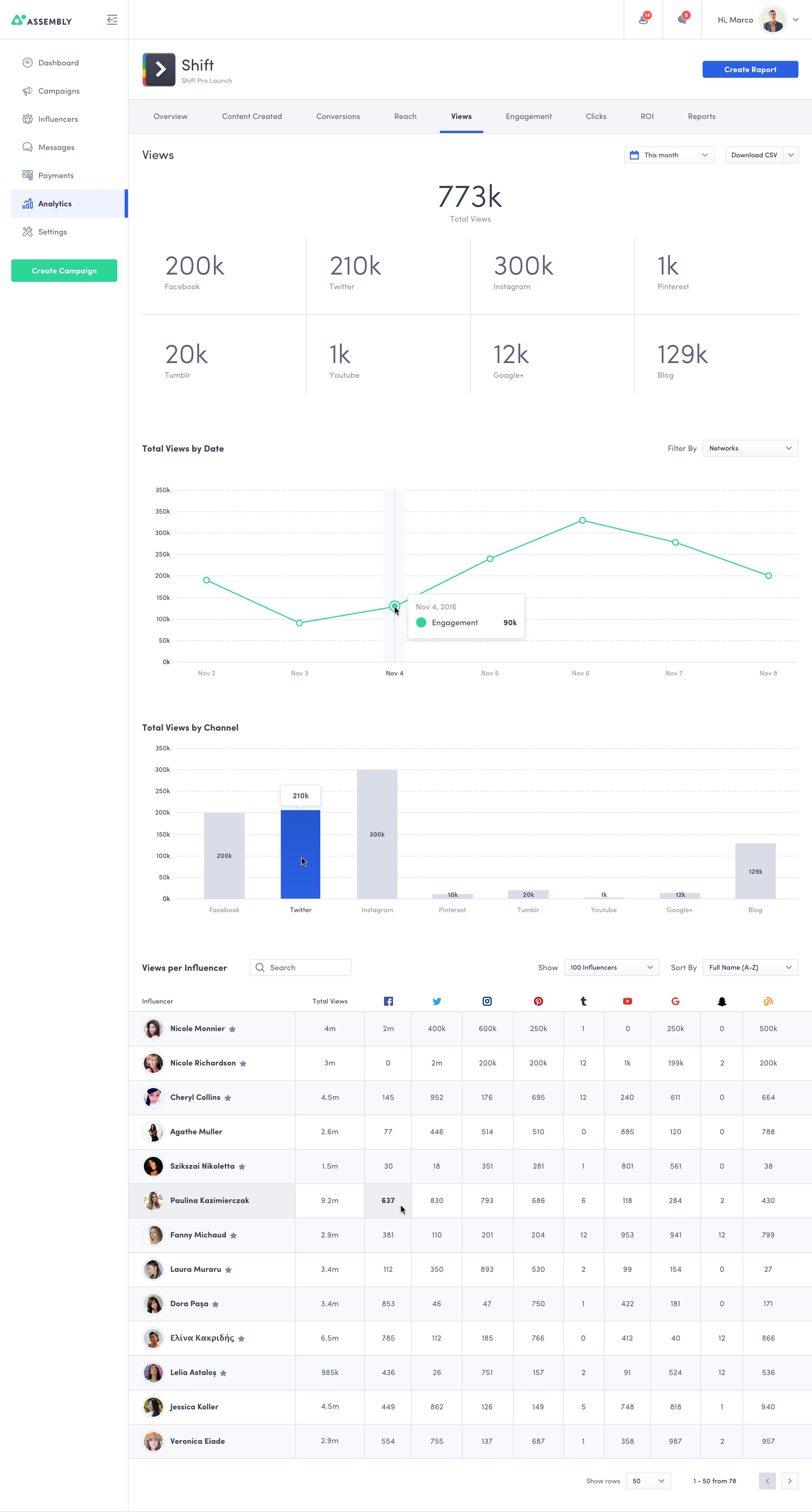 Analytics  views tab  2x