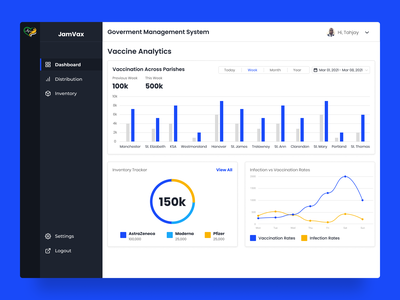Daily UI 018 - Analytics Chart product webapp dashboard daily ui ui design