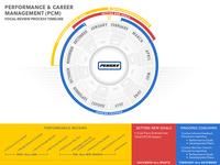 Internal infographic for Penske