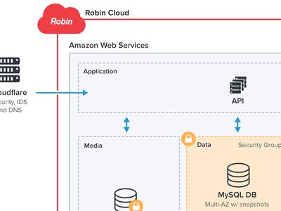 Network Topology robin chart server topology network