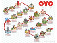 OYO Rooms: Timeline Illustration