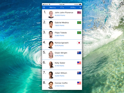 Daily UI #019 Leaderboard for World Surf League