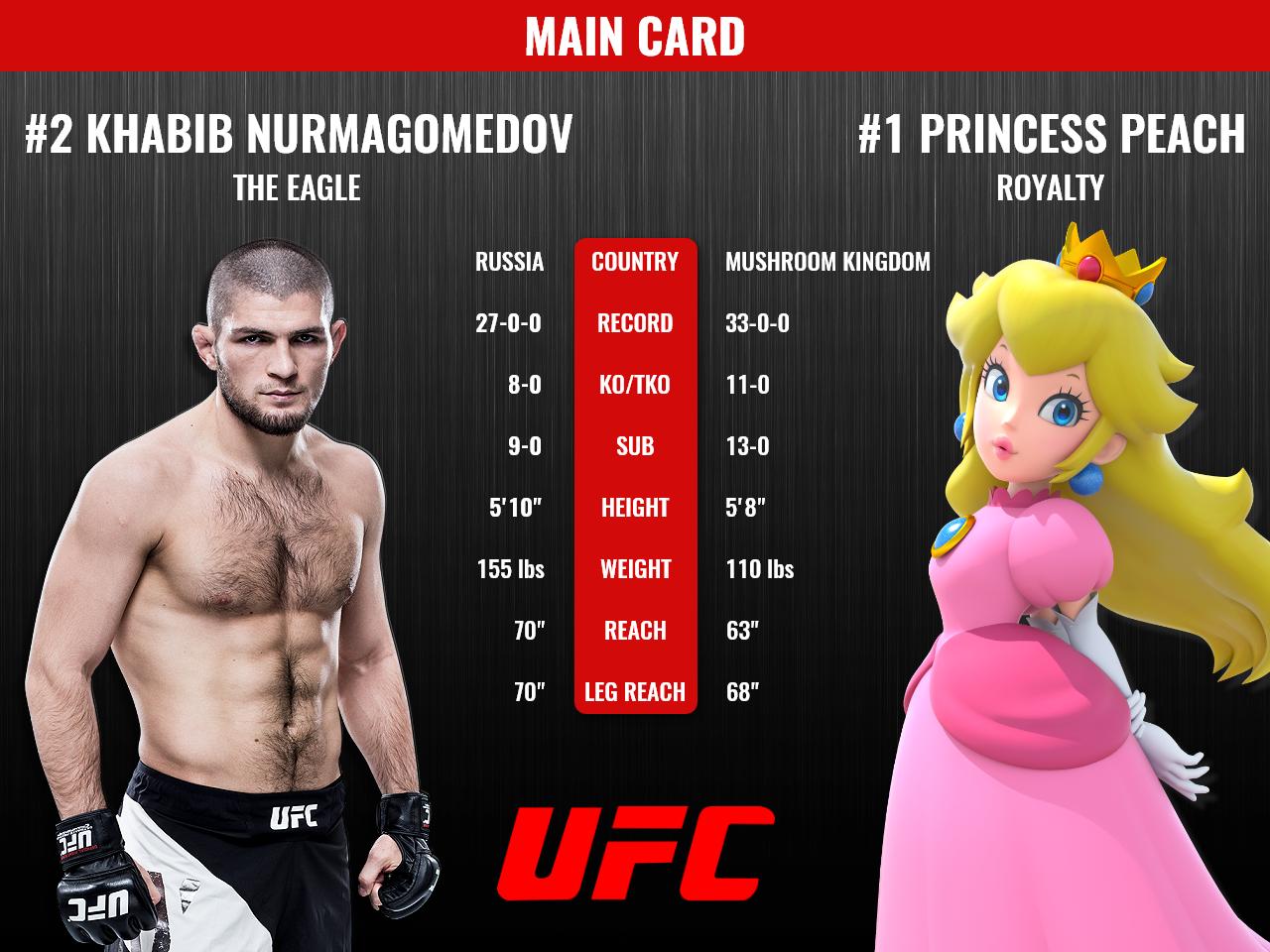 Daily UI #066 MMA Statistics + Fight Card nurmagomedov peach princess peach fighting fighter khabib 66 066 dailyui stat statistics stats card fight ufc mma fight card