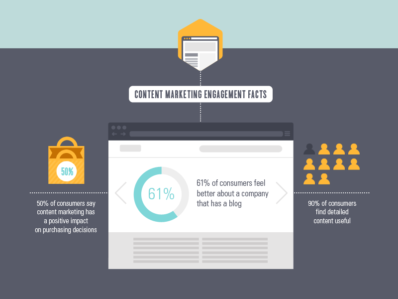 Content Marketing infographic search engine chart web browser icon