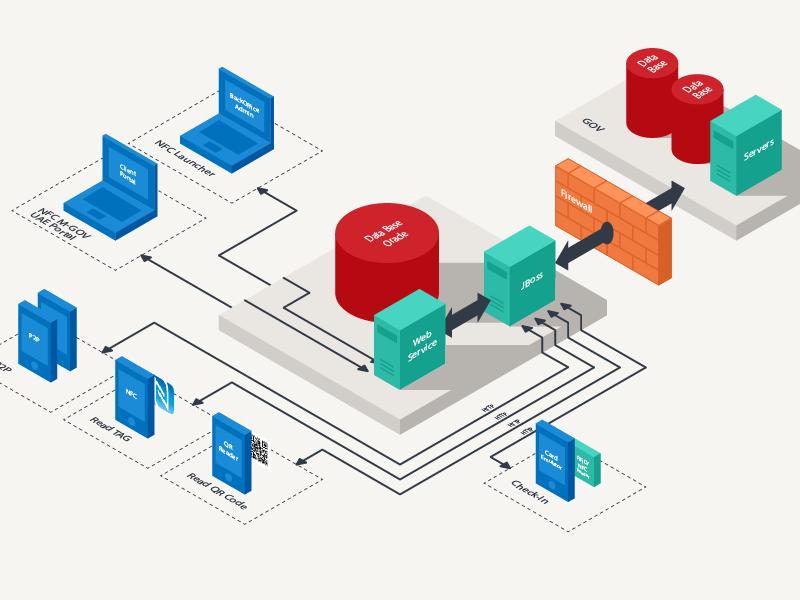 Data Architecture data architecture web design