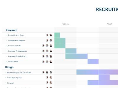 Site planning / Gantt Chart