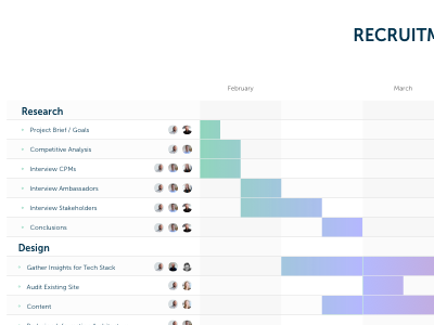 Site planning / Gantt Chart redesign website gantt chart site plan gantt chart