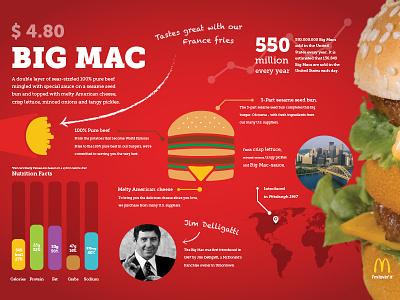 Bigmac - infographic fastfood bigmac mcdonalds graphic design infographic
