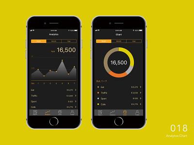 Daily UI _ 018 Analytics Chart app design ui