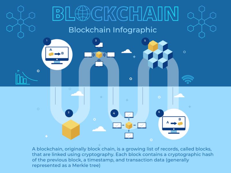 Blockchain infographic blockchain