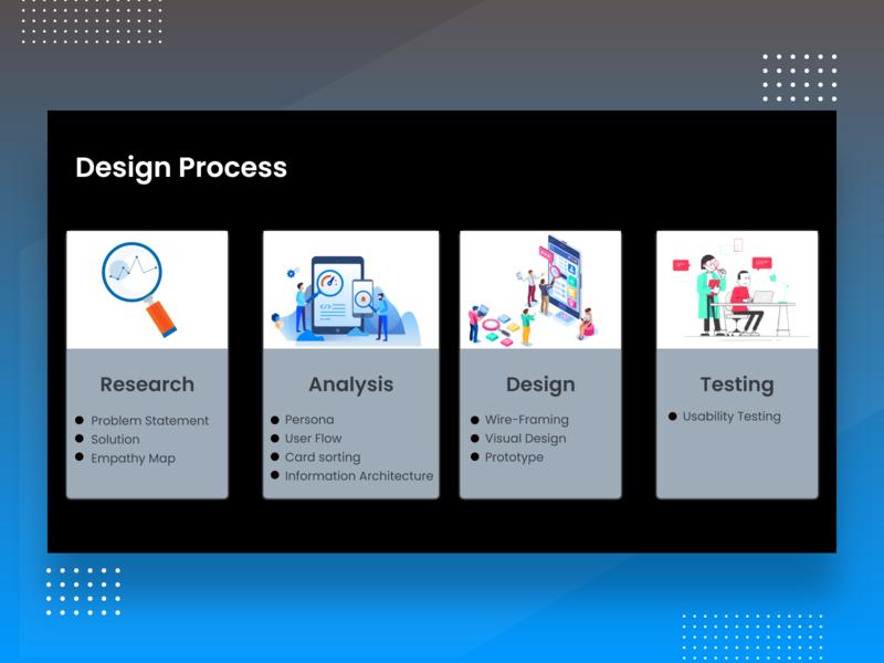 DESIGN PROCESS OVERVIEW design process